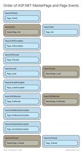 OrderOfASPNETMasterPageAndPageEvents